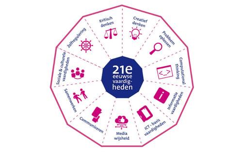 21st Century skills kennisnet