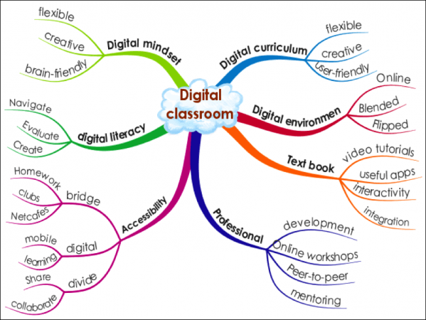 digital-classrom