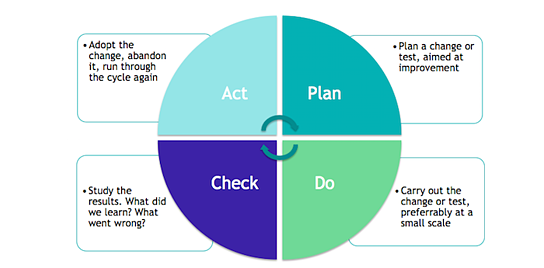 pdca-plan-do-check-act